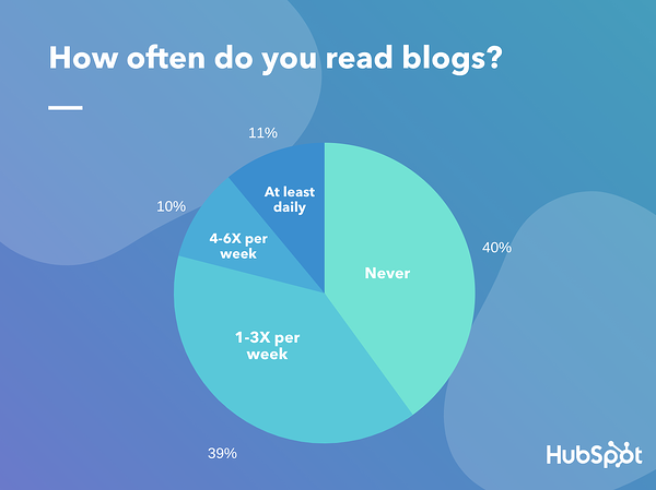 in a lucid poll, 40% of people said the never read blogs