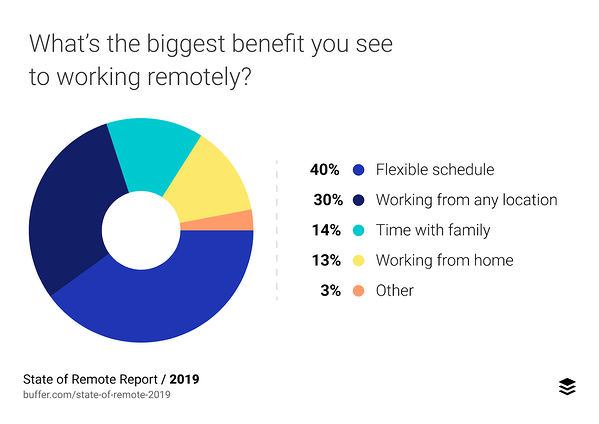 People enjoy the flexible schedule of working remote