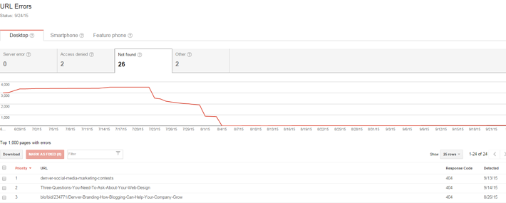 Google Webmaster Tools dashboard for technical SEO