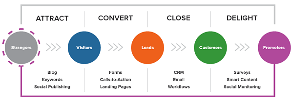 lead generation inbound marketing methodology