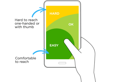 Diagram of reachable zones on mobile devices