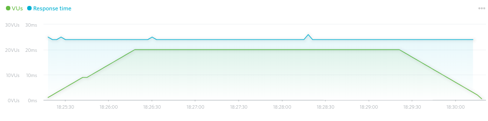 The Load Impact response time chart for a WPX Hosting website.