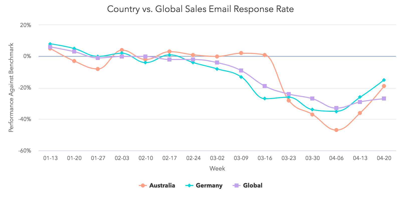 Country vs Global Sales Email Response