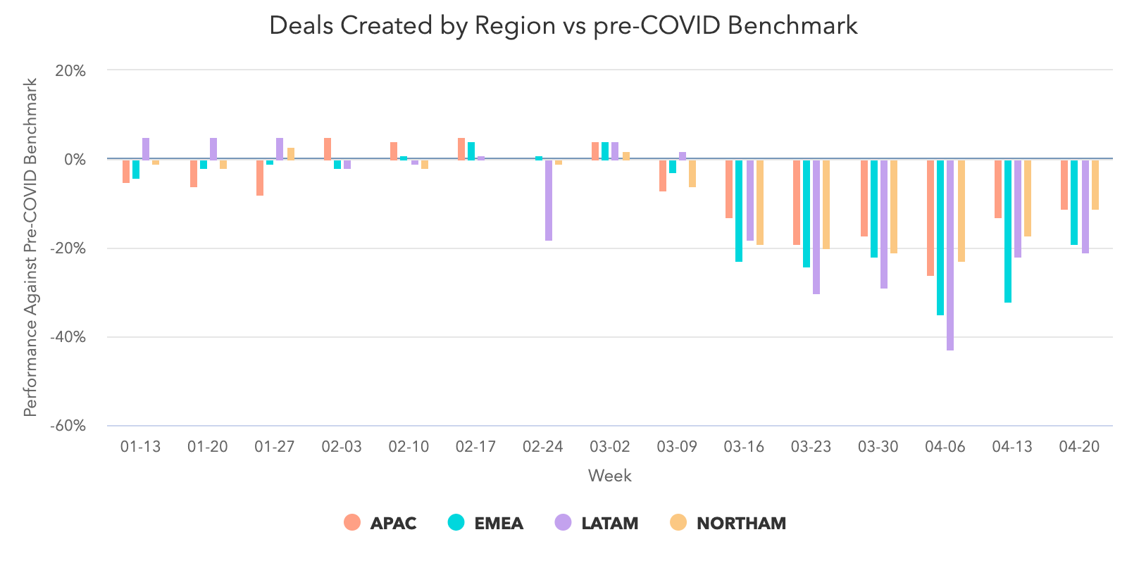 Deals-Created-By-region