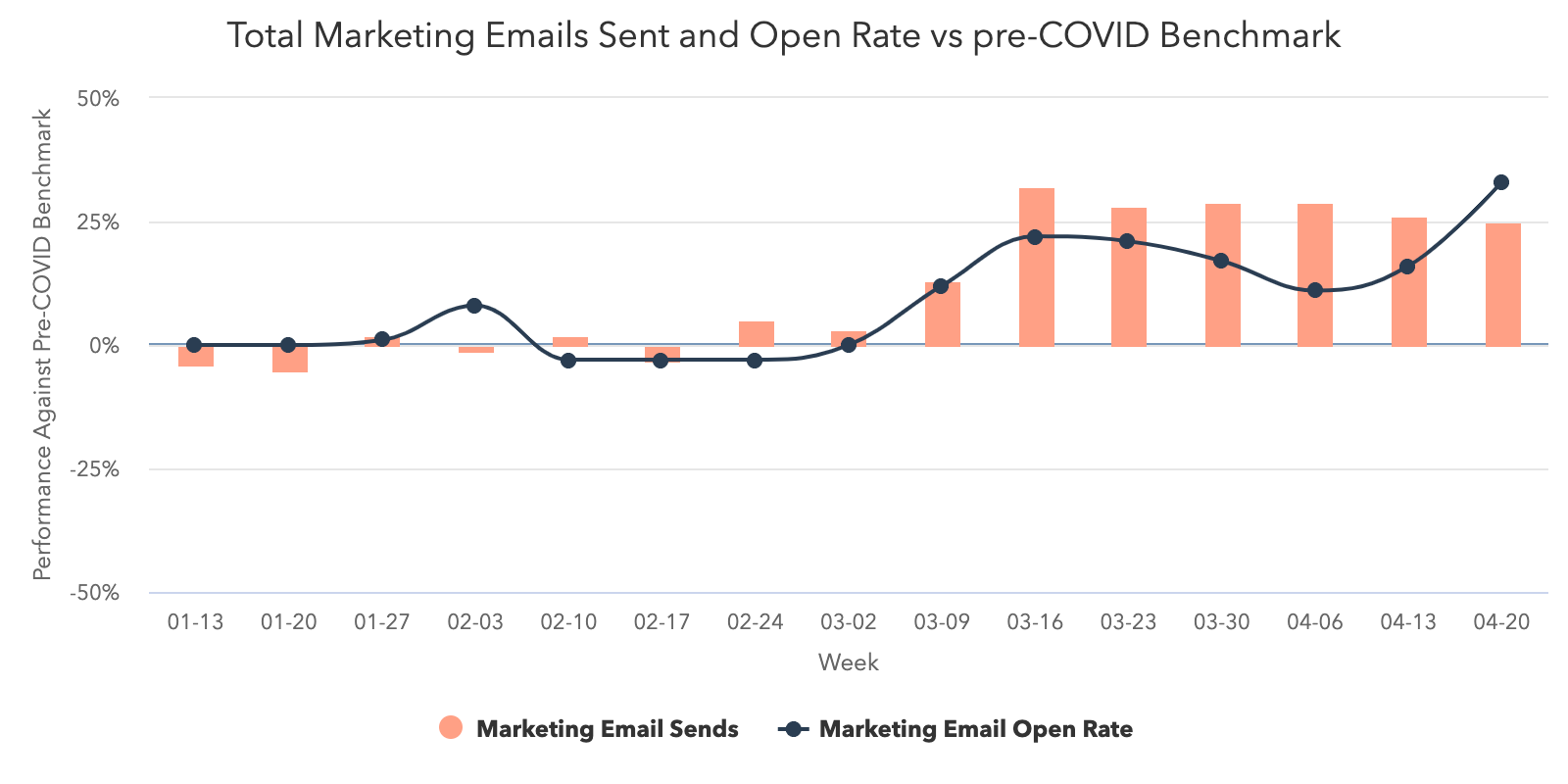 Marketing-Email-Volume