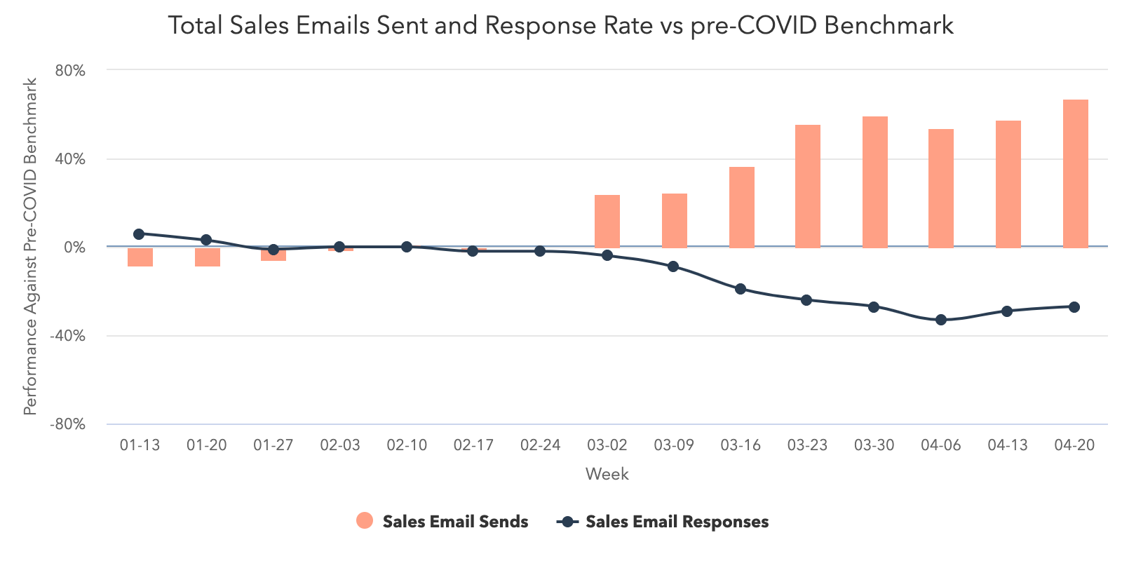 Total-Sales-Emails-Sent-vs-Response