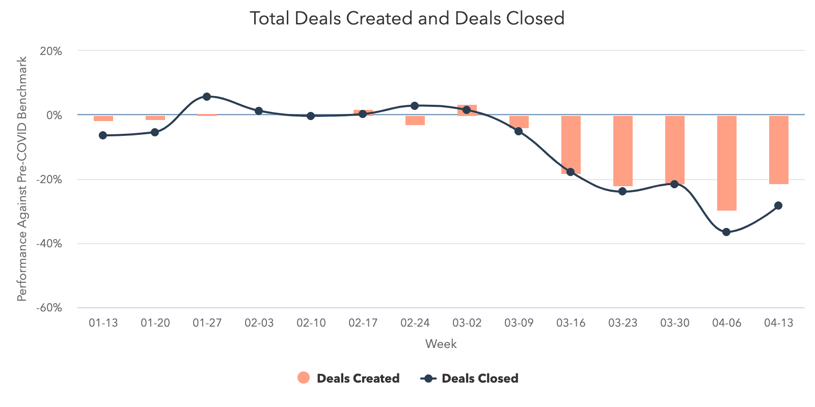 Deals Created vs Deals Closed