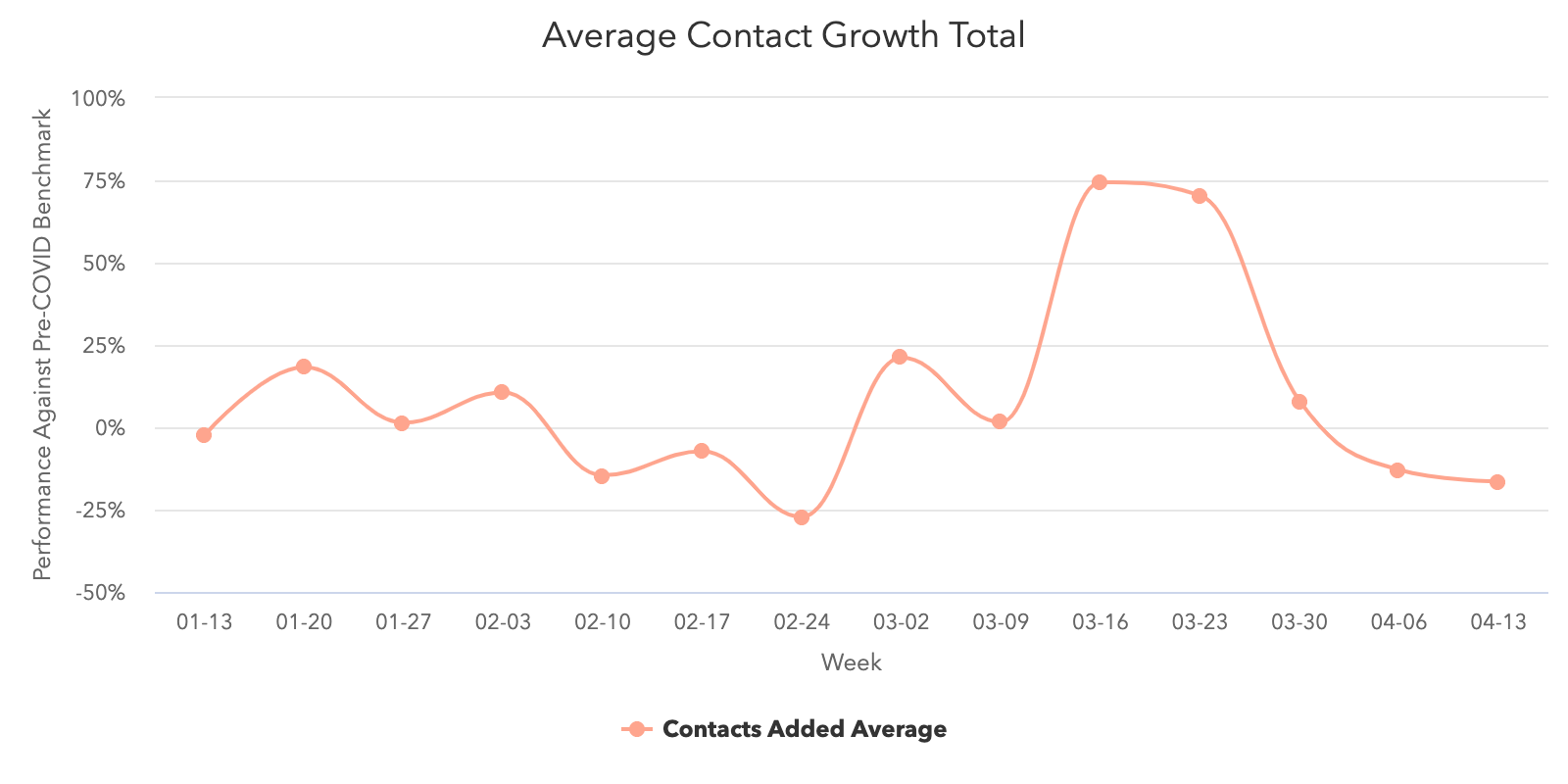 Average-Contact-Growth