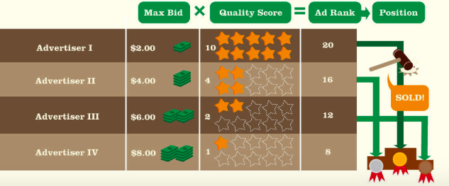 Image showing how online advertising auctions work.