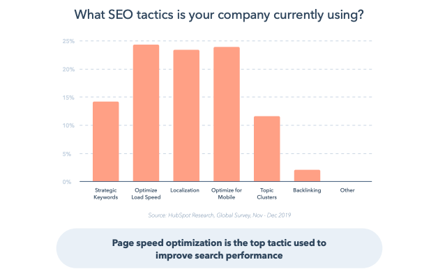 Graph showing page speed and mobile optimization are top SEO tactics
