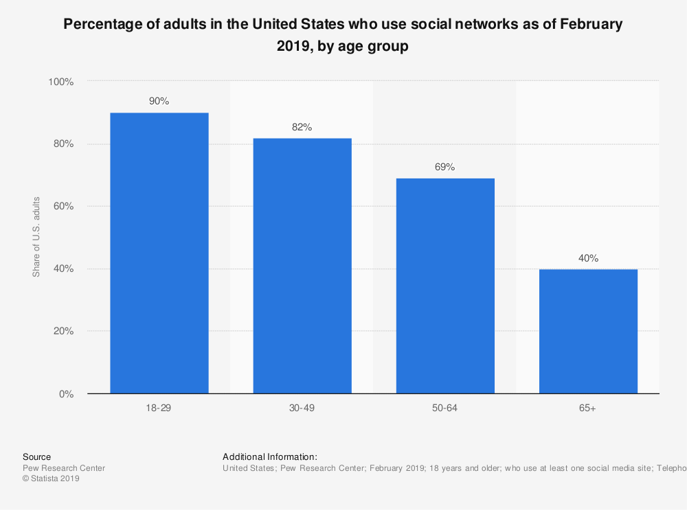Statistic: Percentage of adults in the United States who use social networks as of February 2019, by age group | Statista