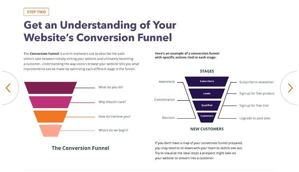 HubSpot's conversion rate optimization planner.