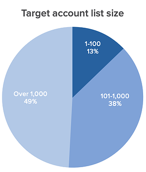 target account list size average