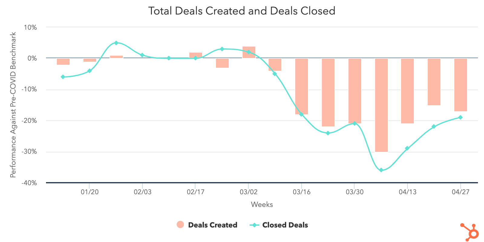 Deals-Created-and-Closed