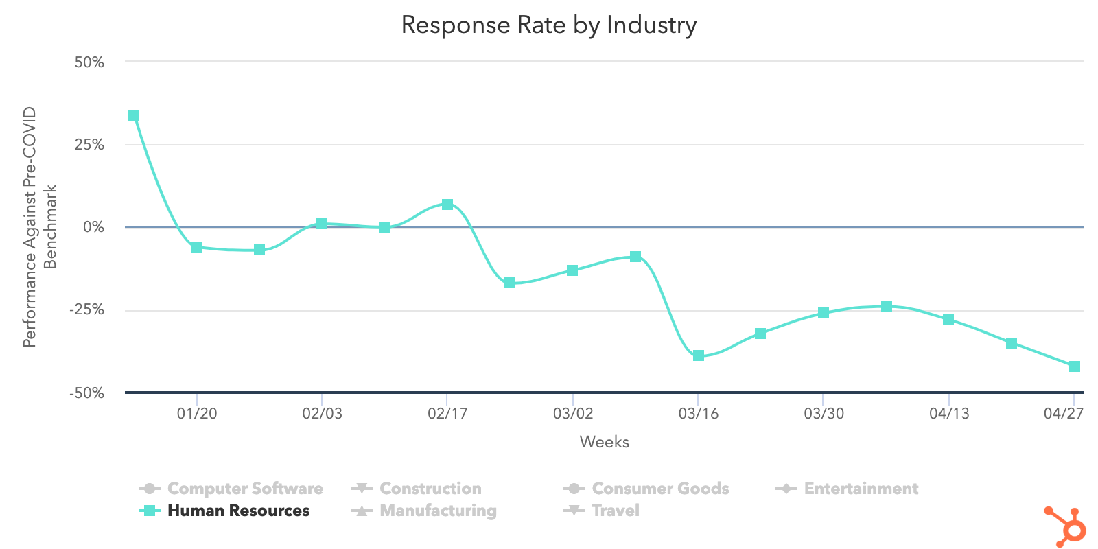 Sales Response rate industry