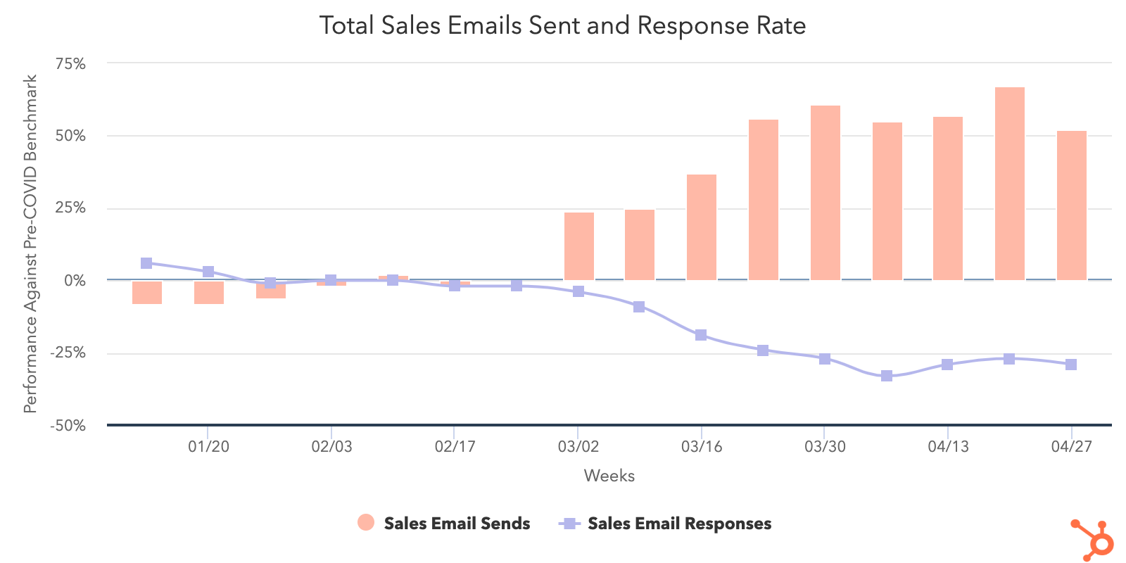 Sales-email-sent-and-response-rate