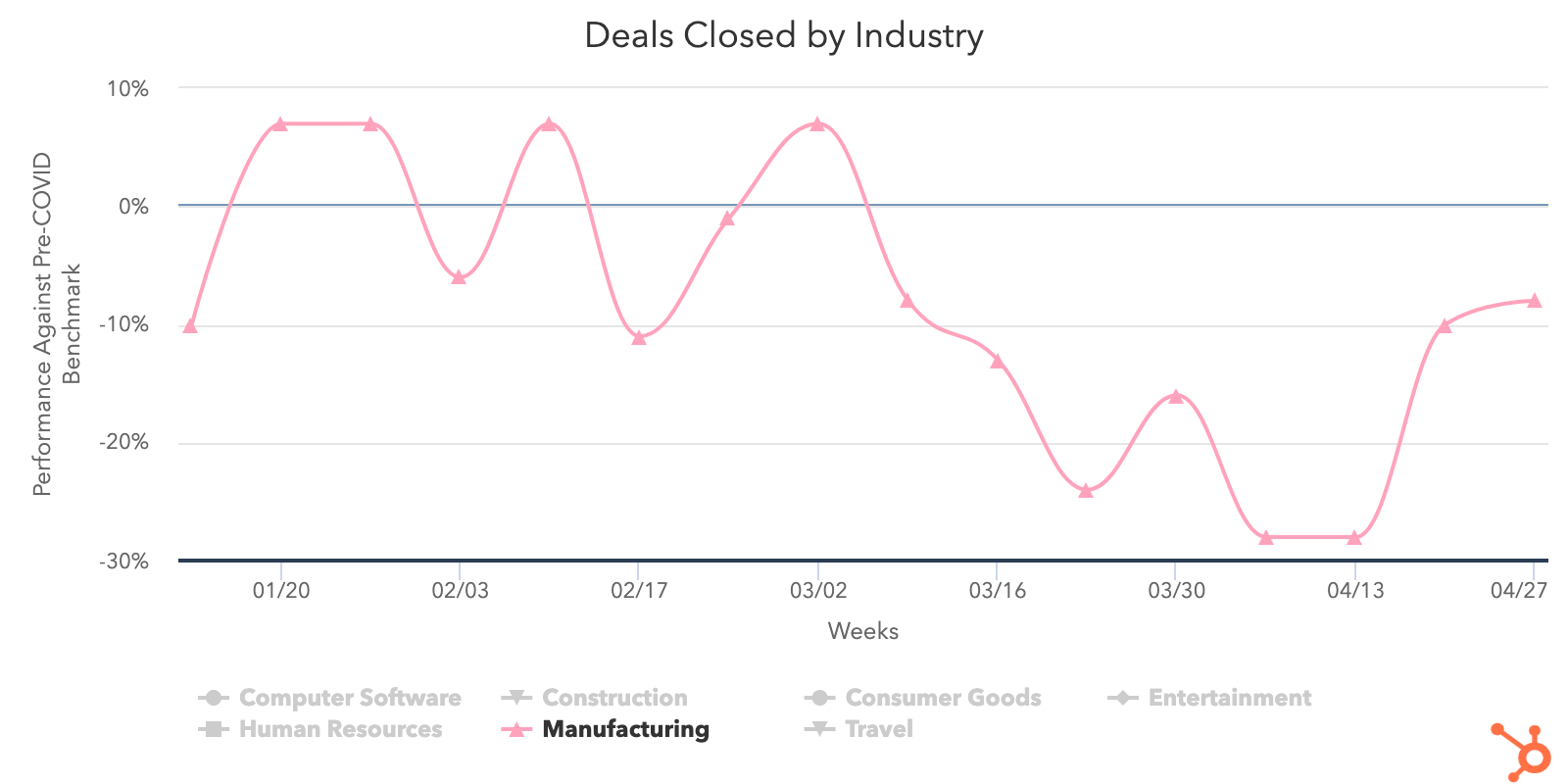 Manufacturing-deals-closed