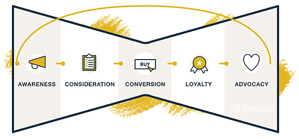 The email funnel and buyer's journey.
