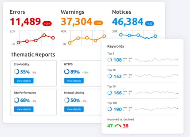 SEMrush example report