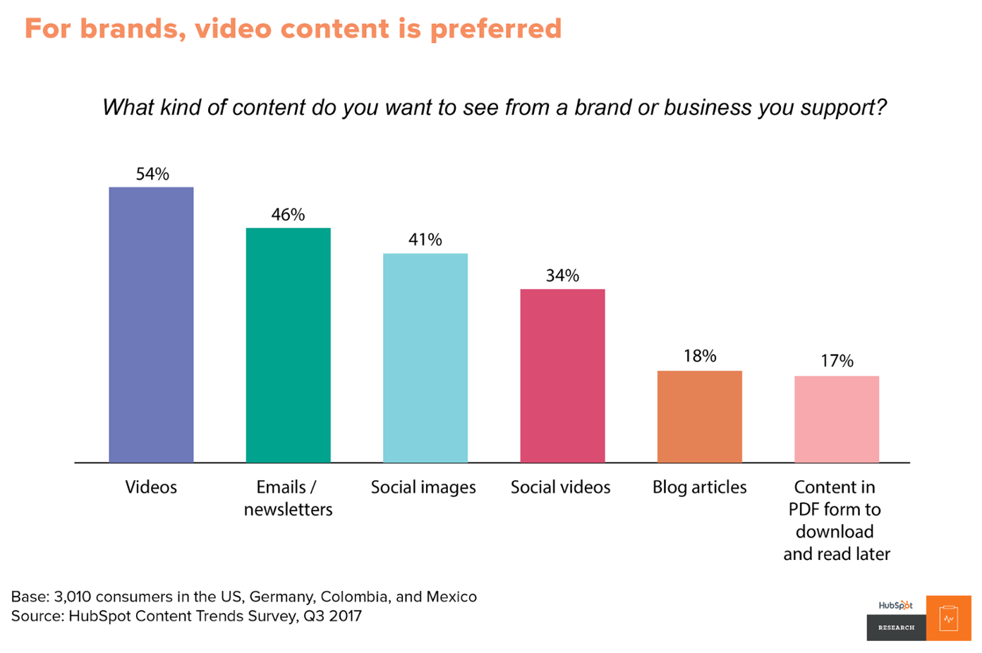 video marketing video content is preferred