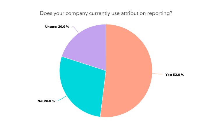 """A pie chart titled """"does your company currently use attribution reporting"""""""