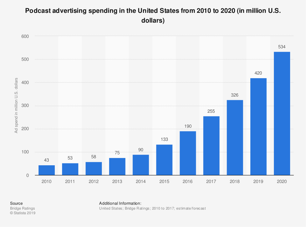 Statistic: Podcast advertising spending in the United States from 2010 to 2020 (in million U.S. dollars) | Statista