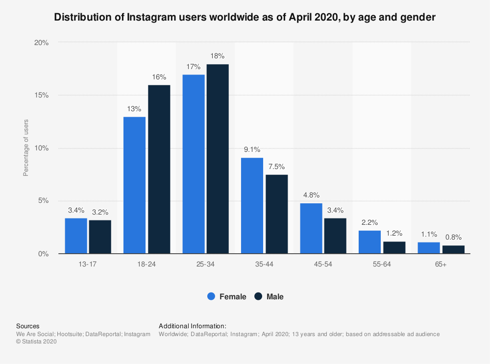 Statistic: Distribution of Instagram users worldwide as of April 2020, by age and gender | Statista