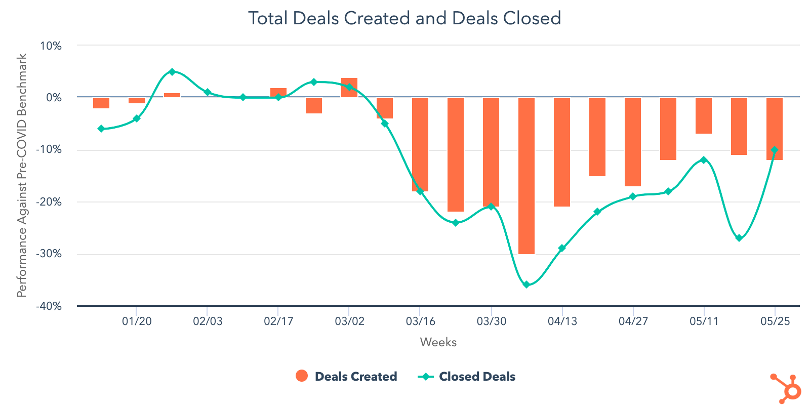 Total-Deals-Created_Closed