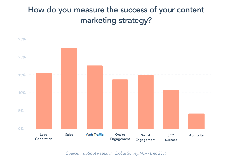 State of Marketing whitepaper by HubSpot