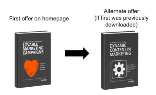 Example of eliminating repeat conversions