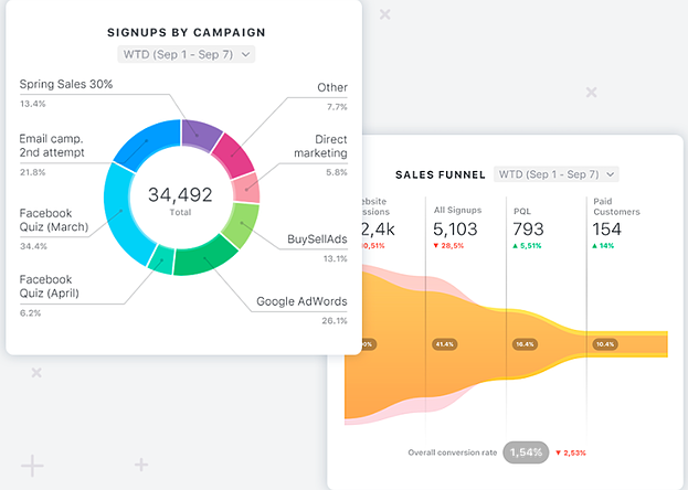 Databox's breakdown of Analytics from Marketing and Sales.