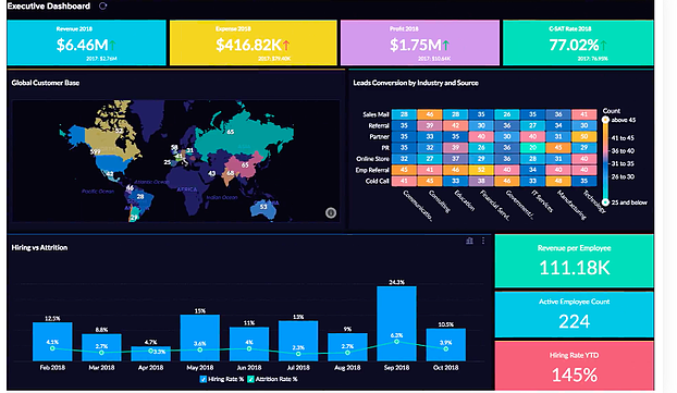 Zoho Analytics' expansive global insights dashboard.