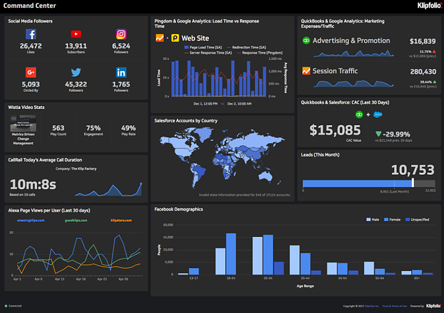 The sophisticated dashboard of analytics from Klipfolio.