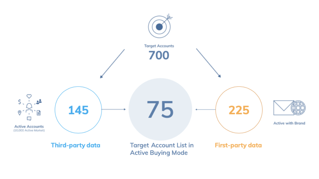 account-based-advertising