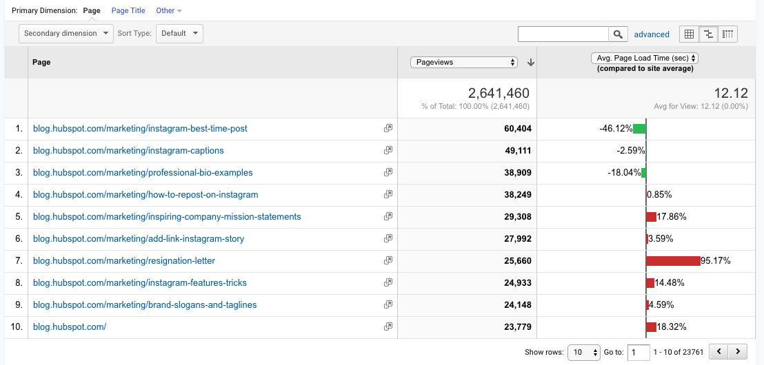 google analytics page views