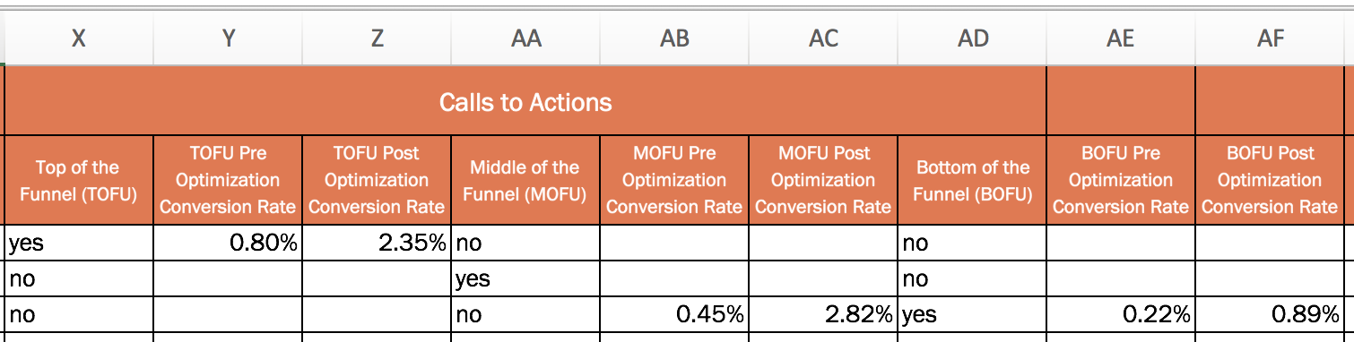 on-page seo checklist optimize your page for conversions