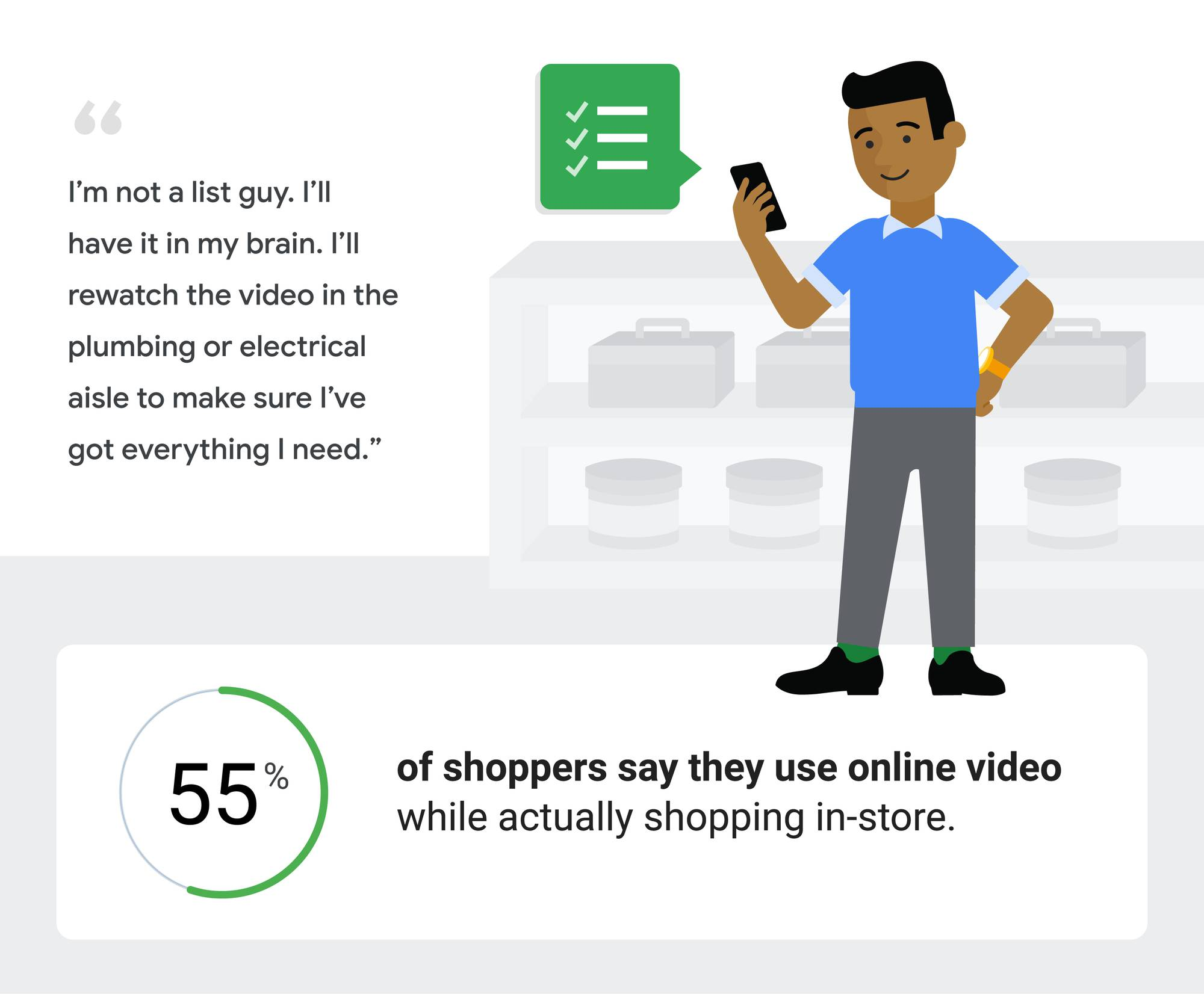 """A man looks at a list on his phone. """"I'm not a list guy. I have it in my brain. I'll watch the video in the plumbing or electrical aisle to make sure I've got everything I need."""" 55% of shoppers say they use online video while actually shopping in-store."""