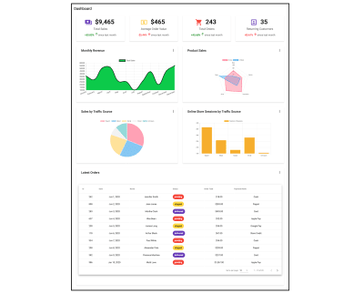 dashboard with charts, tables, and mini-cards