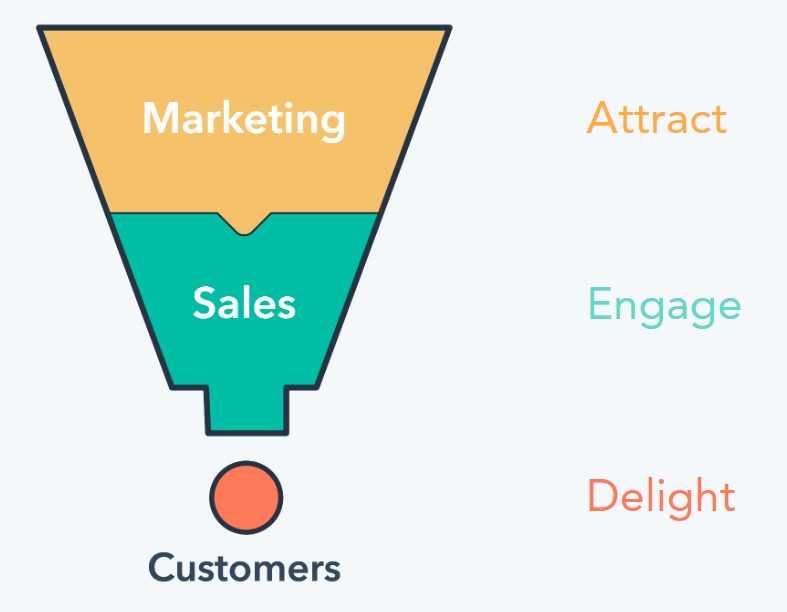 illustration of marketing funnel with marketing at the top, sales in the middle, and customers at the end. Also shows corresponds to the attract, engage, and delight strategy.