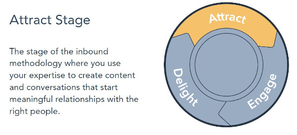 Attract Stage: The stage of the inbound methodology where you use your expertise to create content and conversations that start meaningful relationships with the right people.