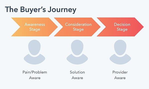 buyer's journey showing progression through the awareness stage, consideration stage, and decision stage