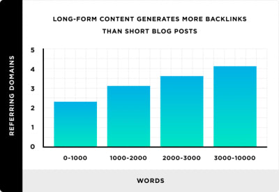 Backlinko data: long-form content generates more backlinks than short blog posts
