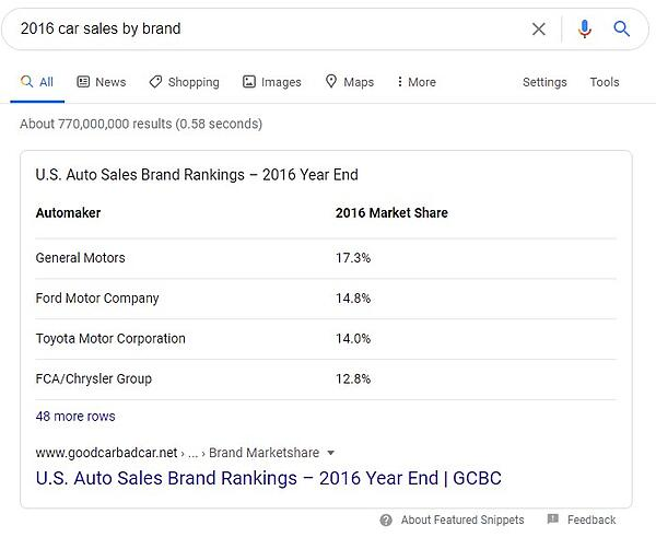 example of featured snippet in table format that shows data for '2016 car sales by brand'