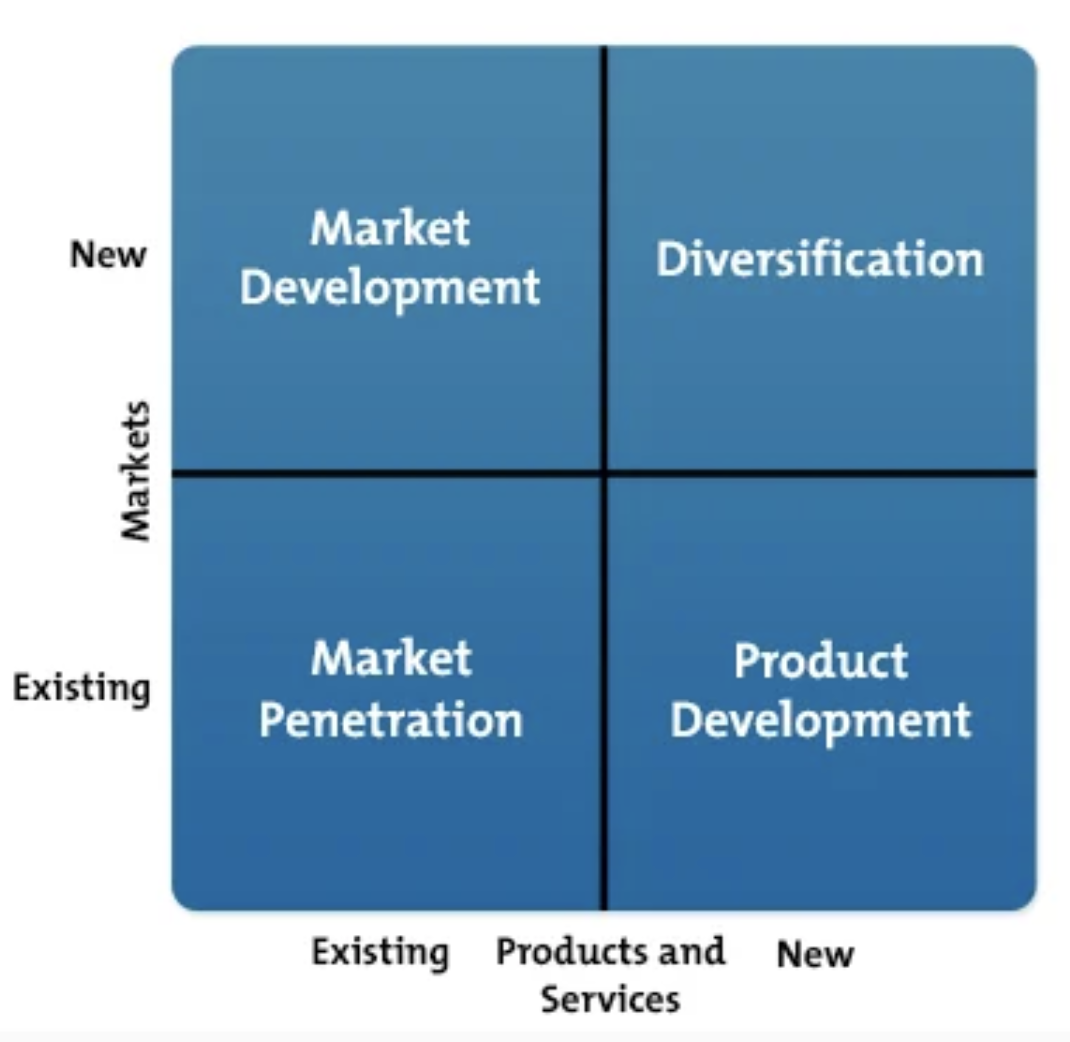 ansoff matrix growth strategy