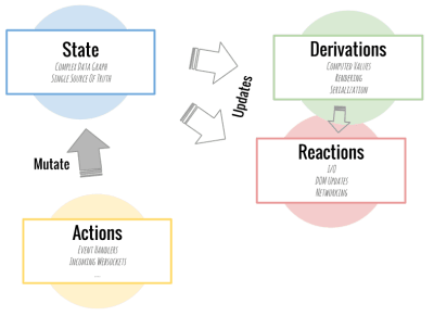 MobX state architecture