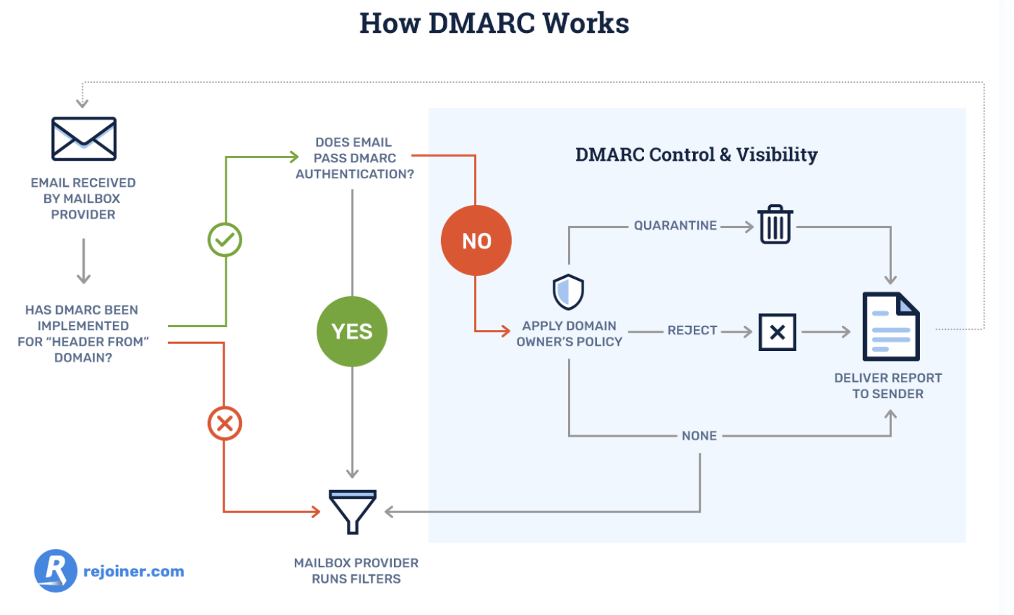 how dmarc works when protecting against phishing