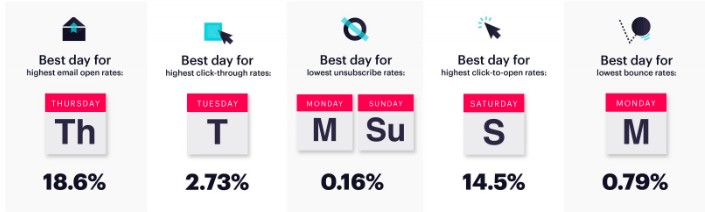visual of best days to send emails