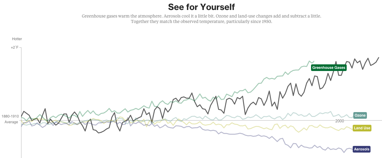 bloomberg climate change data visualization example
