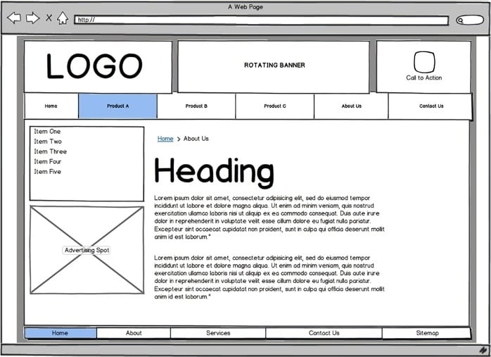 Illustrated example of website wireframe with logo, banner, navbar, sidebar, and content area