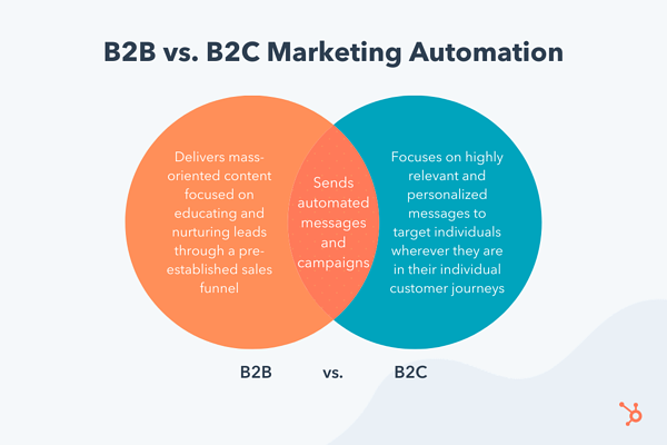 b2c marketing automation